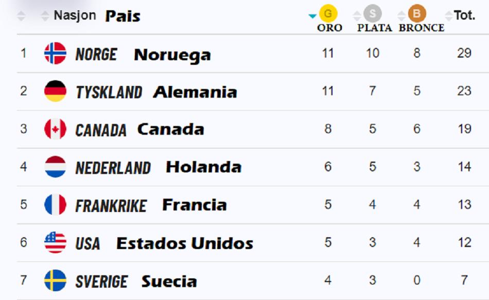 Noruega Sigue Ocupando El Primer Lugar Del Medallero